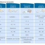 AIC | Pronostico Sierra Grande 22 a 26 de Agosto.
