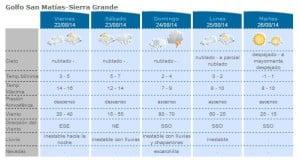 AIC   Pronostico Sierra Grande 22 a 26 de Agosto.